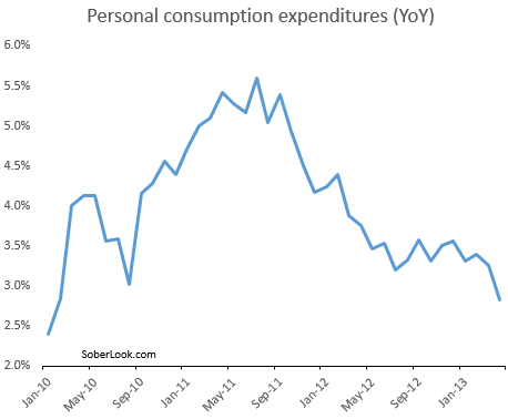 Personal-spending-YoY