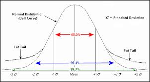 bell curve