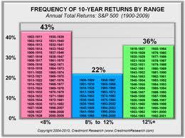 Economic times forex money converter