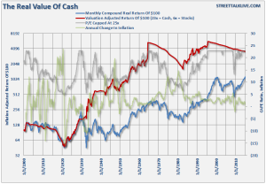 Real value of cash