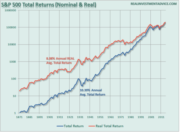 SP total returns holding period